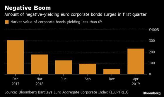 Negative Yields Engulf Europe Inc.