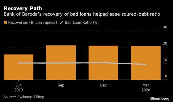 Bank of Baroda Expects Capital Boost From Bad Loan Recoveries