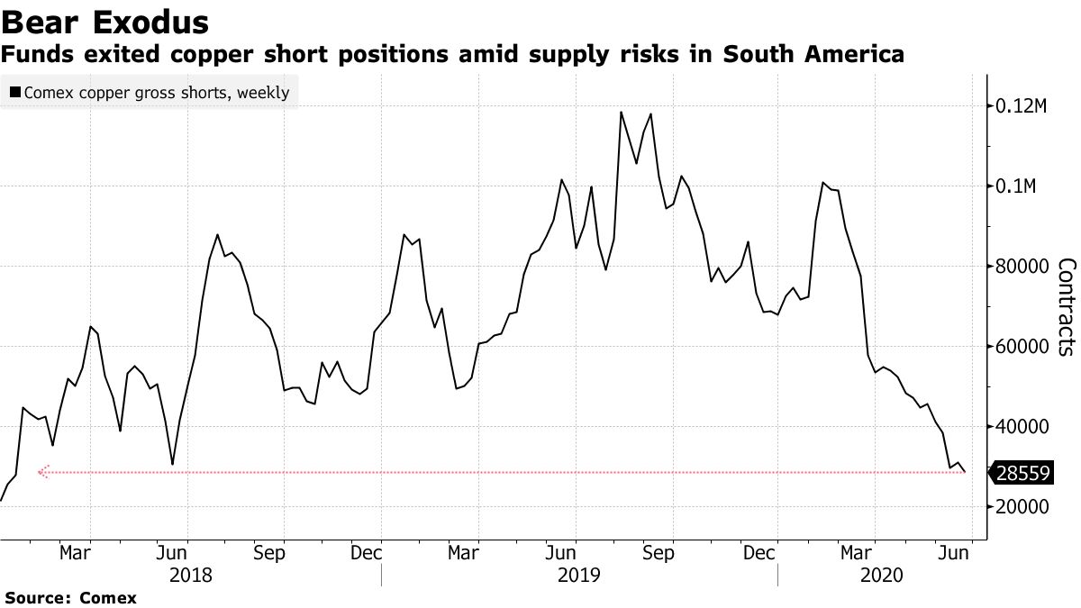 Funds exited copper short positions amid supply risks in South America