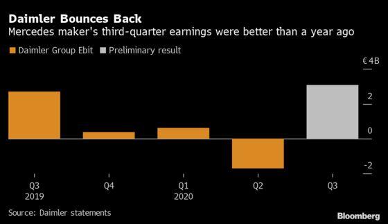 Daimler Raises Earnings Forecast on China Auto Sales Rebound