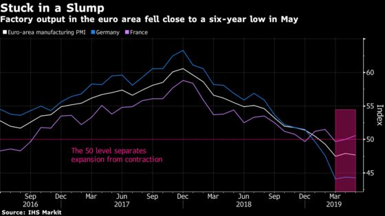 Euro-Area Manufacturing Remained Stuck in Its Slump in May