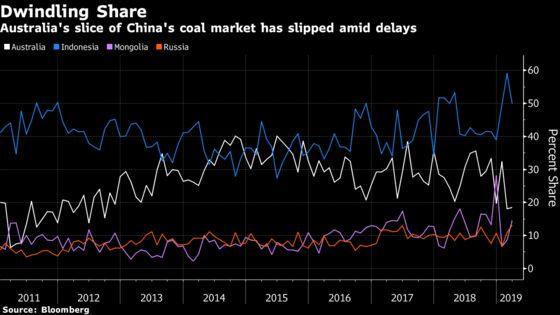 China's `Friendly' Neighbors Seize Coal Share From Australia