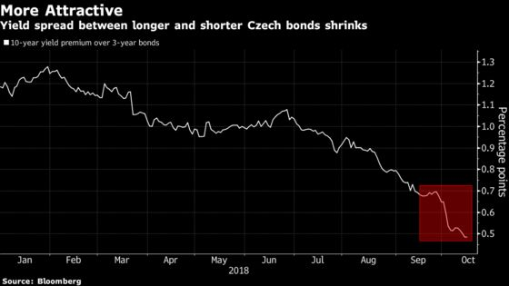 Trailblazing Rate Hikes Herald End of an Era for Czech Bonds