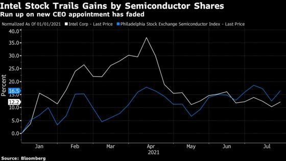Intel's Sales Forecast Falls Short as Data Center Unit Sags