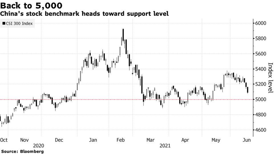 China's stock benchmark heads toward support level