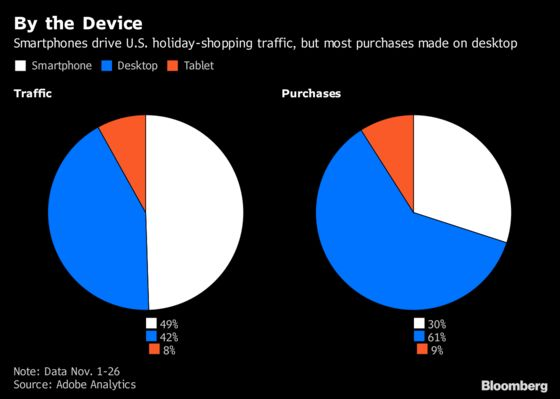 Nine Million Fewer Americans Shopped This Black Friday Weekend