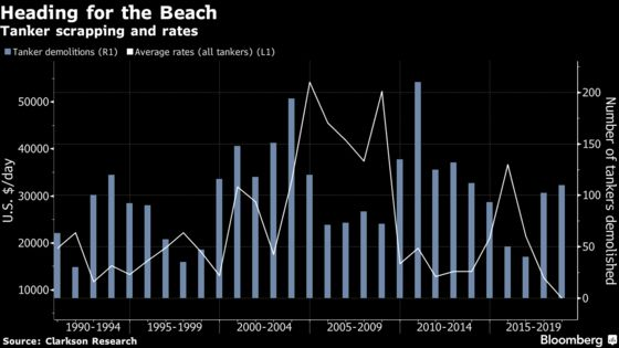 Oil Tanker Owners Are Scrapping the Most Ships inDecades