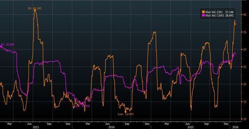 Egypt's 30-day (orange) and 100-day (purple) volatility are near the highest in three years.