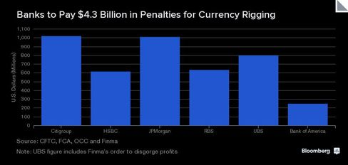 CHART: Bank Penalties for FX Rigging