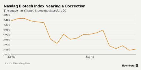 Nasdaq Biotech Index Nearing a Correction