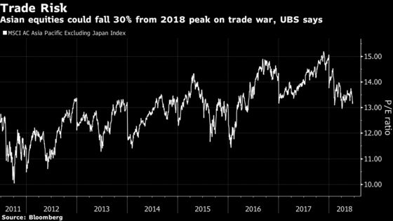 Asia Stocks Pricing in 20% Chance of Serious Trade War, UBS Says