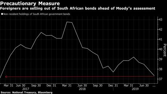 Investors Ditch South African Bonds as Moody's Junk Threat Looms