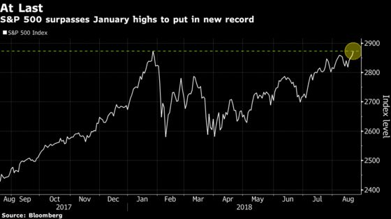 U.S. Stocks Hit Record; Yen, Bonds Pare Losses: Markets Wrap
