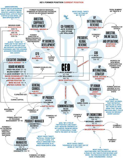 140 Executives or Less