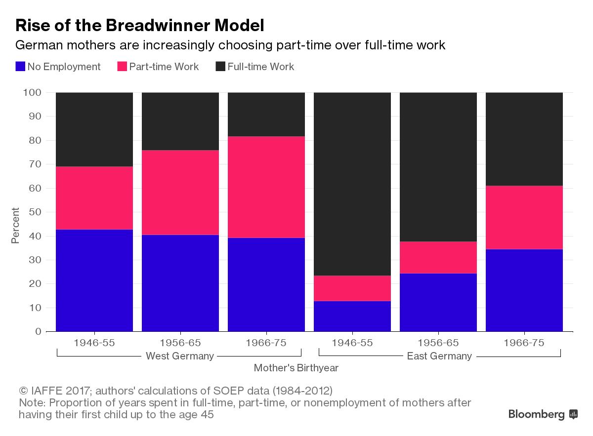In Germany, the Male Breadwinner is Still King