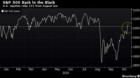 U.S. equities rally 11% from August low