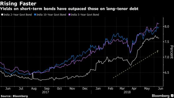 Yield Surge May Prompt India to Cut Sales of Short-Term Debt