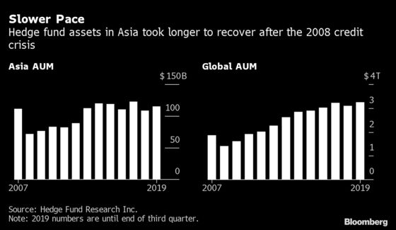 China-Focused Hedge Funds Risk a Wave ofRedemptions