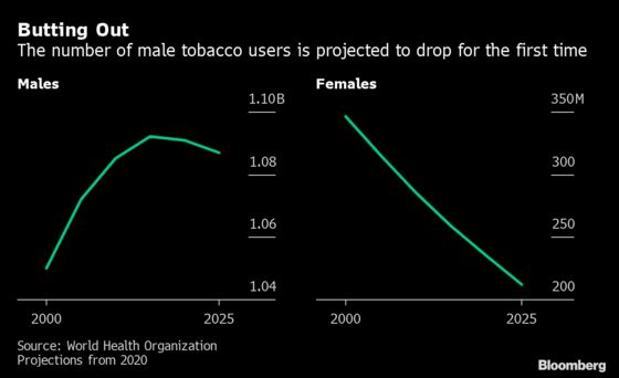 Tobacco Use Among Men Declines for First Time, WHO Says