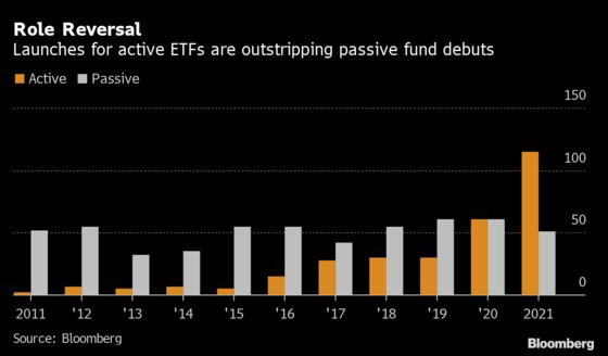 Cathie Wood Inspires Boom in New Funds That Upend ETF Order