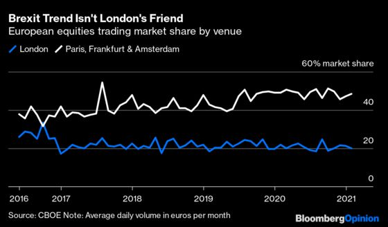 The City of London Fails to Take Back Control After Brexit