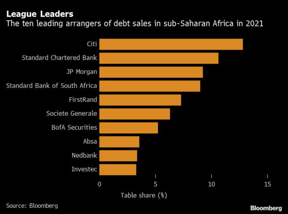 Citigroup Steps Up Hiring Across Africa With Bond Crown in Sight