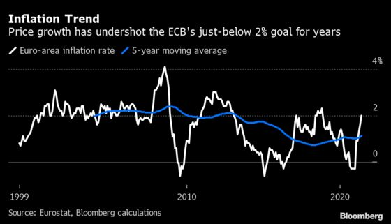 How the ECB Is Overhauling Strategy in the Midst of a Pandemic