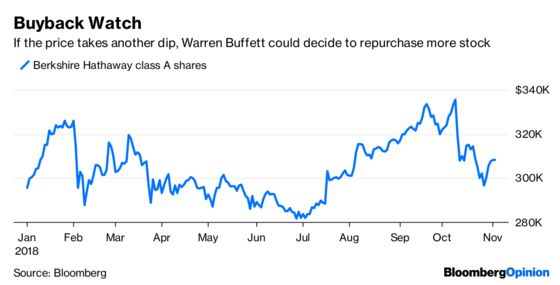 Time for Warren Buffett to Put That Cash to Use?