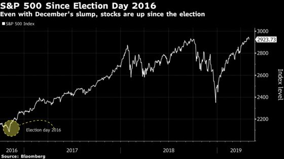 A $300 Billion Blowup Has Traders Bracing for War in Washington
