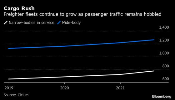 Airbus Freighter Plans Gather Pace as UPS, DHL Eye New Planes