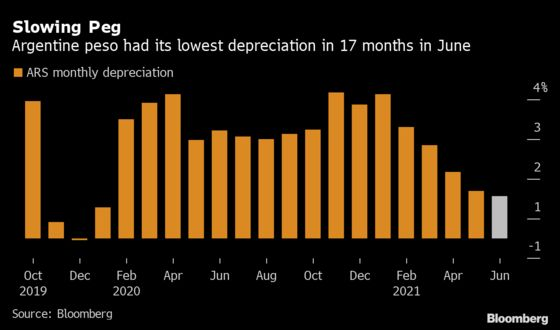 Argentina Slows Peso Devaluation in an Attempt to Curb Inflation
