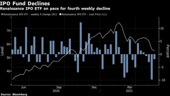 SPAC Mania Gives Way to 'Meh' as ETFs Drop Toward All-Time Lows