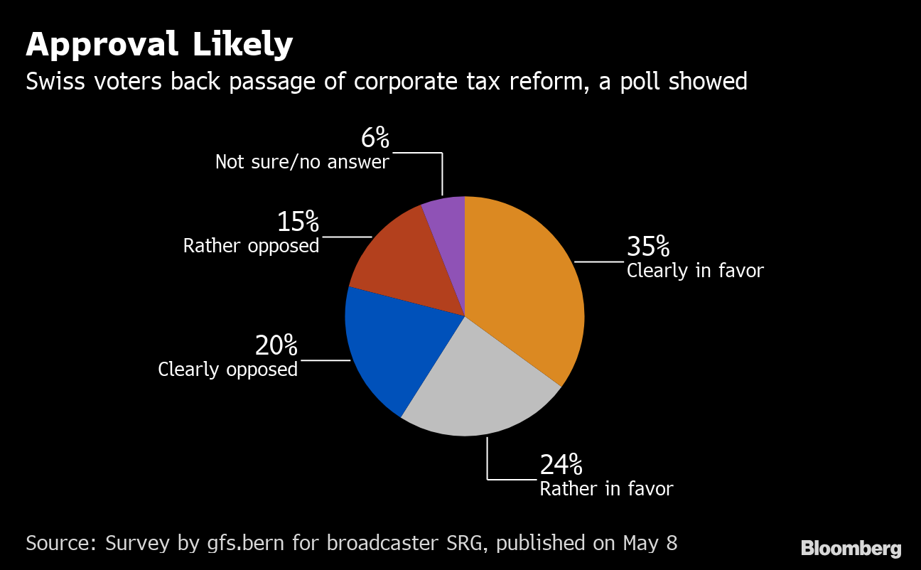 What Switzerland's Vote on Taxes Means for Multinationals