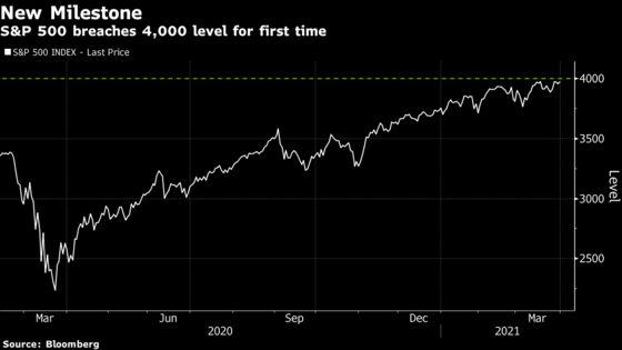 S&P 500 Breaks Above 4,000 Milestone as Bull Market Barrels On