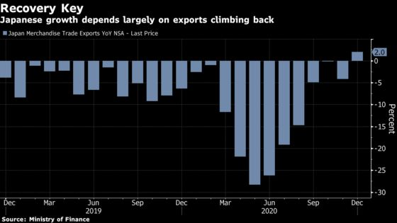 China Demand Lifts Japan's Exports to First Gain Since 2018