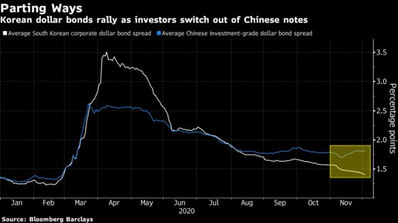 Korean Dollar Bonds Rally as Investors Switch Out of China