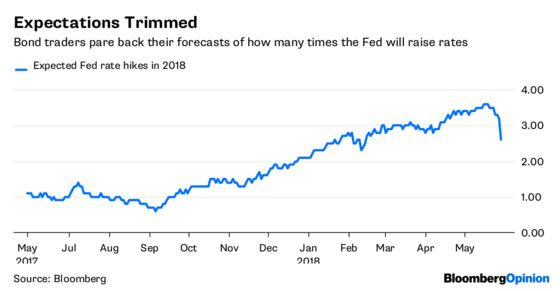 Bond Traders Are Too Quick to Doubt the Fed's Resolve