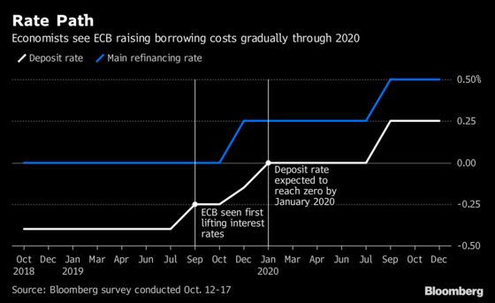 The ECB May End its Negative Interest-Rate Policy in 2020