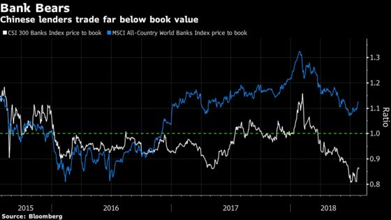 Value Hunters Are Homing In on China's Unloved Bank Stocks