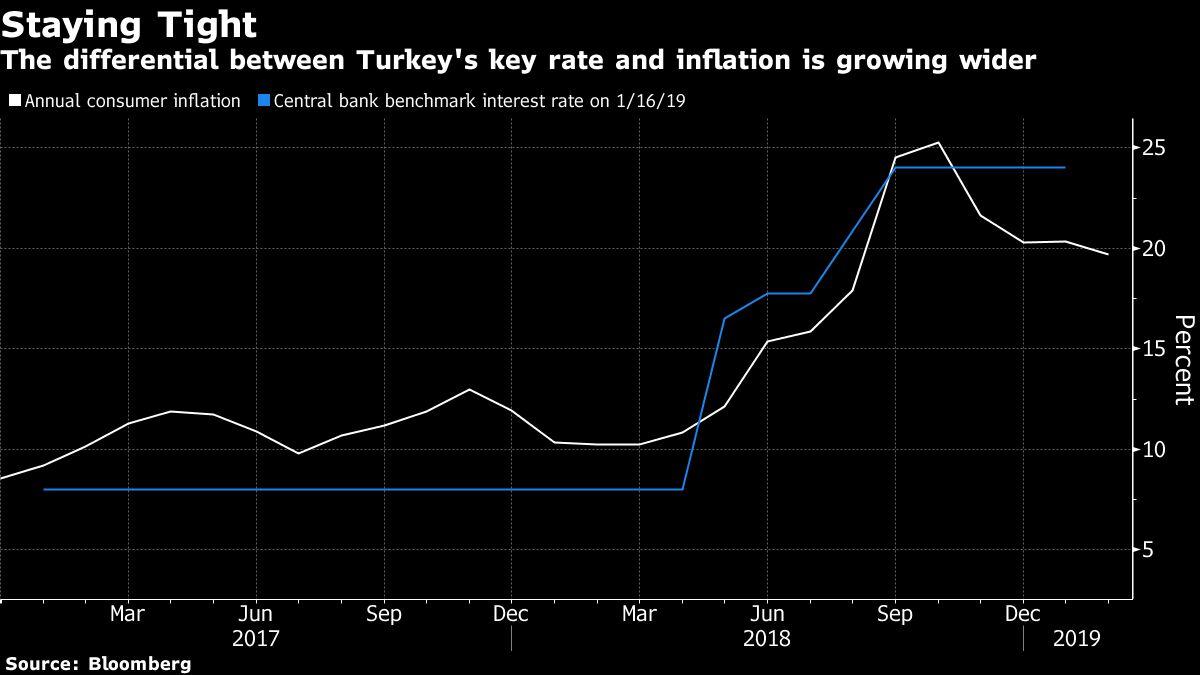 Turkey Keeps Hawkish Rate Bias as Pause Extended Before Vote