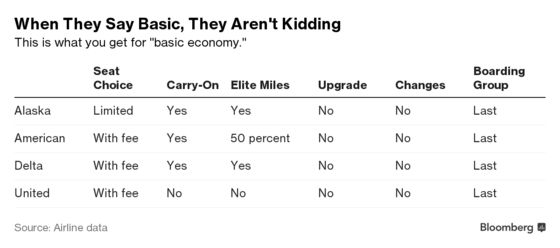 Why Airlines Don't Want You to Fly Basic Economy