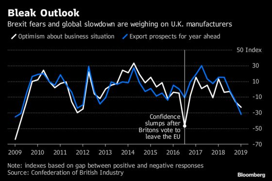 U.K. Manufacturing Outlook Slumps to Worst Since Brexit Vote