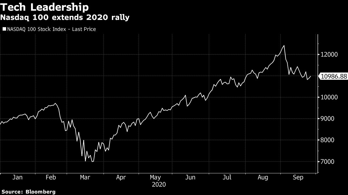 Photo of [미국 시황]株式は上昇を続け、取引狩り優勢 – ドル指数は週間ベースで上昇 – Bloomberg
