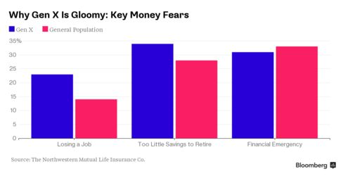 Generation X is gloomy in part because of money fears.