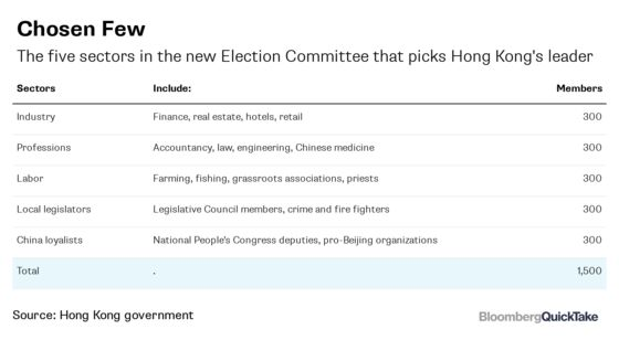 How China Has Stacked the Deck in Hong Kong Elections