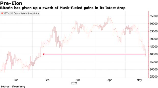 Bitcoin has given up a swath of Musk-fueled gains in its latest drop