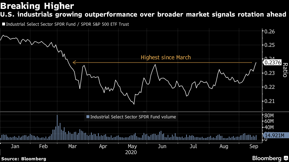 U.S. industrials growing outperformance over broader market signals rotation ahead