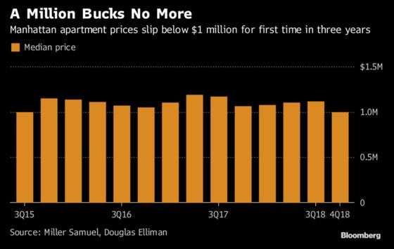 Manhattan Home Prices Fall Under $1 Million for the First Time Since 2015