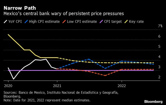 Mexico to Look at Rate Cuts After April, Central Banker Says