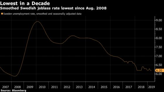 Swedish Unemployment Rate Falls to Lowest Level in 14 Months